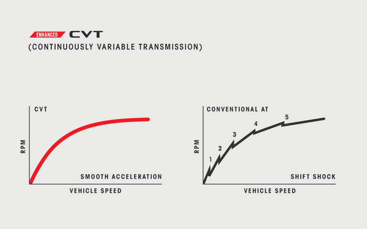 Mitsubishi ASX CVT Transmission | Mitsubishi Motors Malaysia