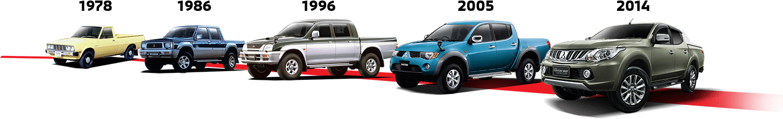 Mitsubishi Triton History Evolution | Mitsubishi Motors Malaysia